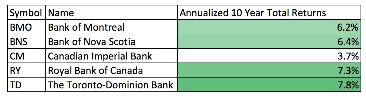 10 Year Total Returns - Canadian Banks Annualized