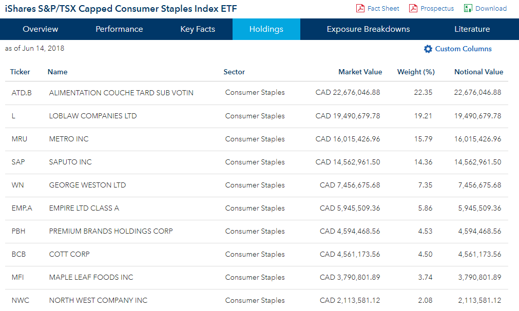 Top 10 holdings of the Consumer Staples ETF