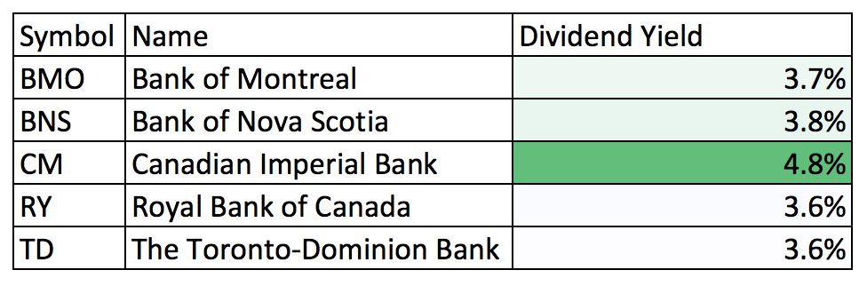 Dividend Yield - Canadian Banks