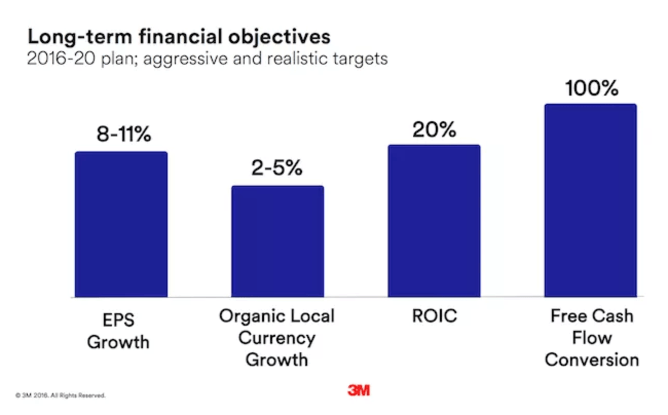Long term financial objectives