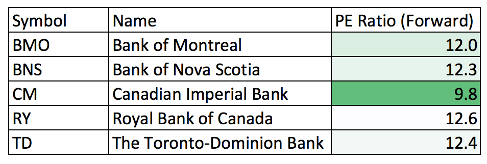 PE Ratio - Canadian Banks