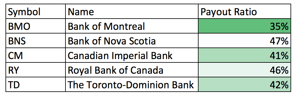 Payout Ratio - Canadian Banks