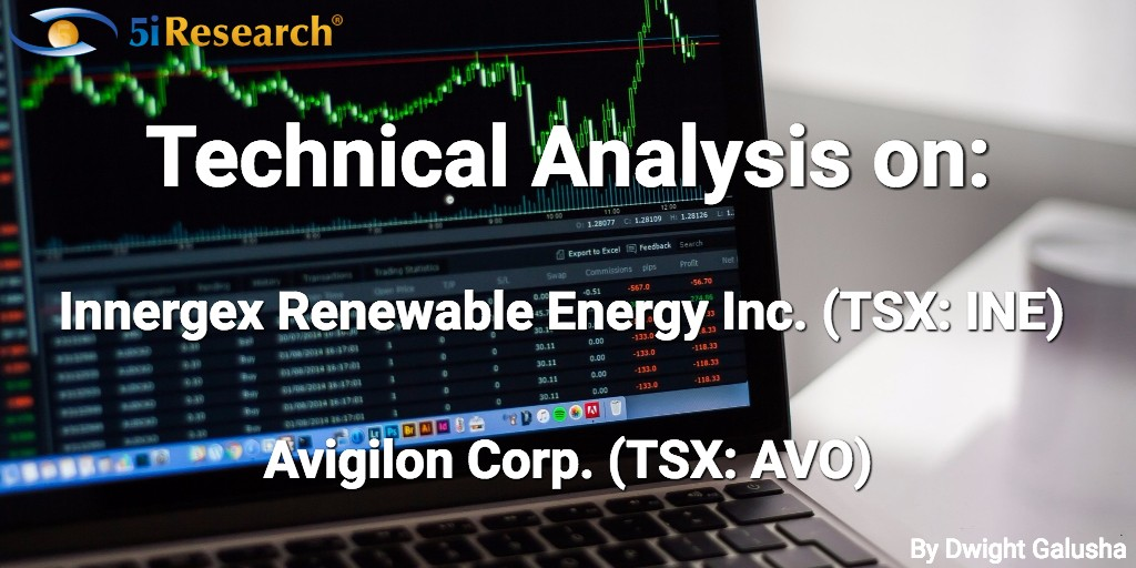 Technical Analysis on Avigilon (AVO) and Innergex Renewable Energy (INE)