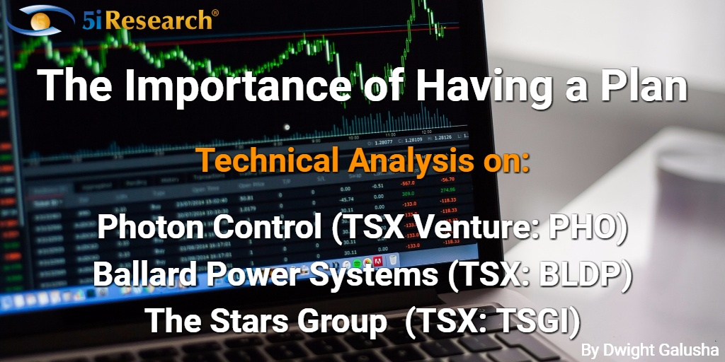 The importance of having a plan: Technical Analysis