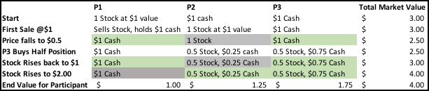 Three participants in one stock example