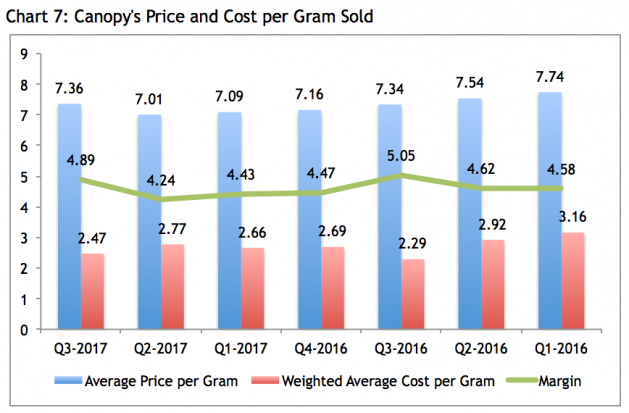 Canopy Growth Corporation Price and Cost Per Gram Sold