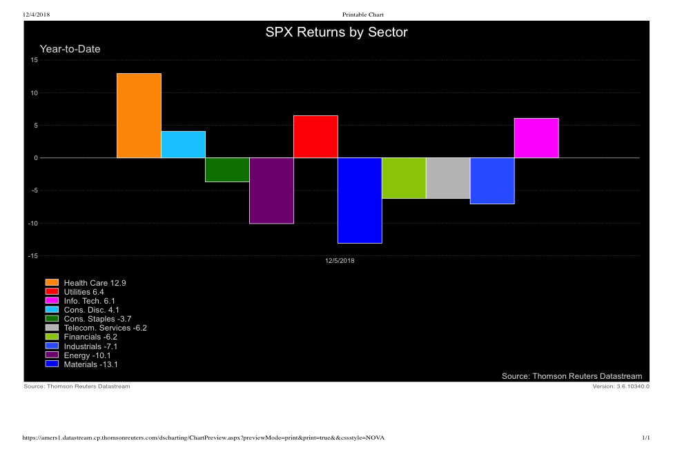 US stock sectors performance year to date