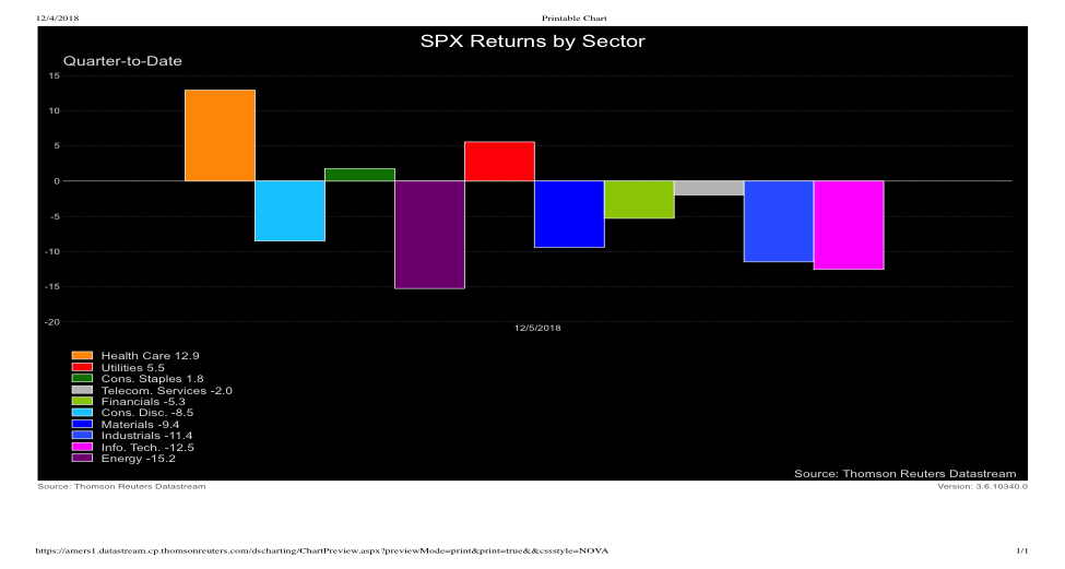US stock sectors performance quarter to date
